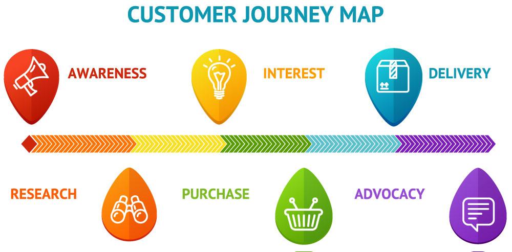 Customer Journey - Customer Relationship Manager - CRM